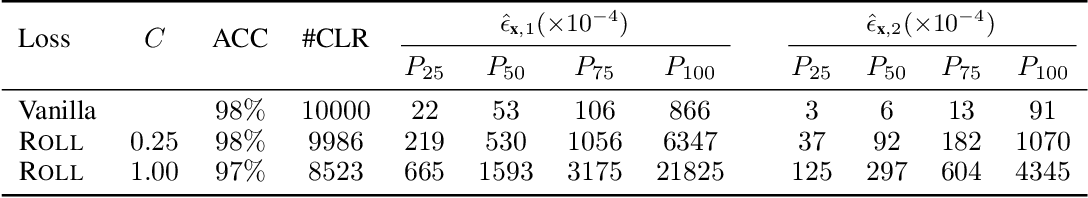 Figure 2 for Towards Robust, Locally Linear Deep Networks