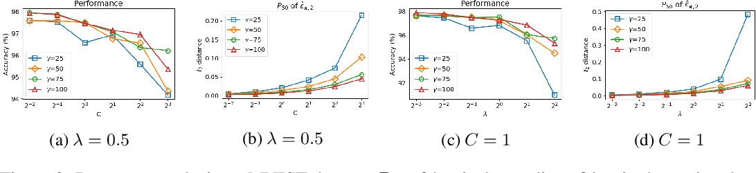 Figure 3 for Towards Robust, Locally Linear Deep Networks