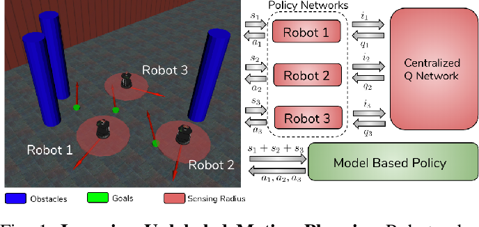 Figure 1 for Learning Safe Unlabeled Multi-Robot Planning with Motion Constraints