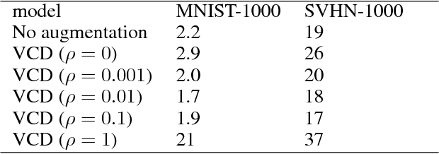Figure 3 for Generative Adversarial Networks as Variational Training of Energy Based Models