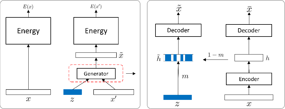 Figure 1 for Generative Adversarial Networks as Variational Training of Energy Based Models