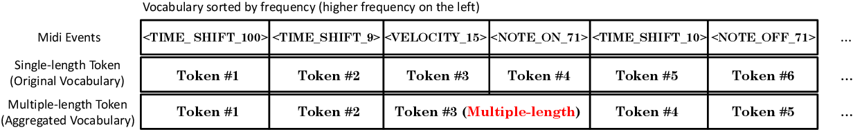 Figure 1 for Embedding Calibration for Music Semantic Similarity using Auto-regressive Transformer