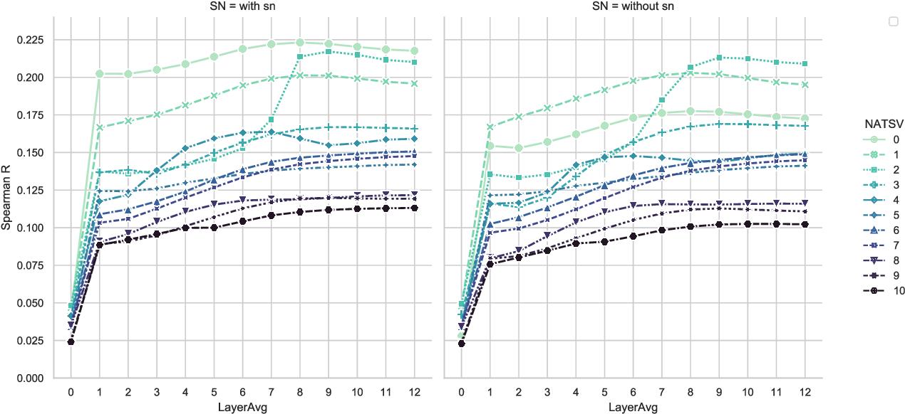 Figure 3 for Embedding Calibration for Music Semantic Similarity using Auto-regressive Transformer
