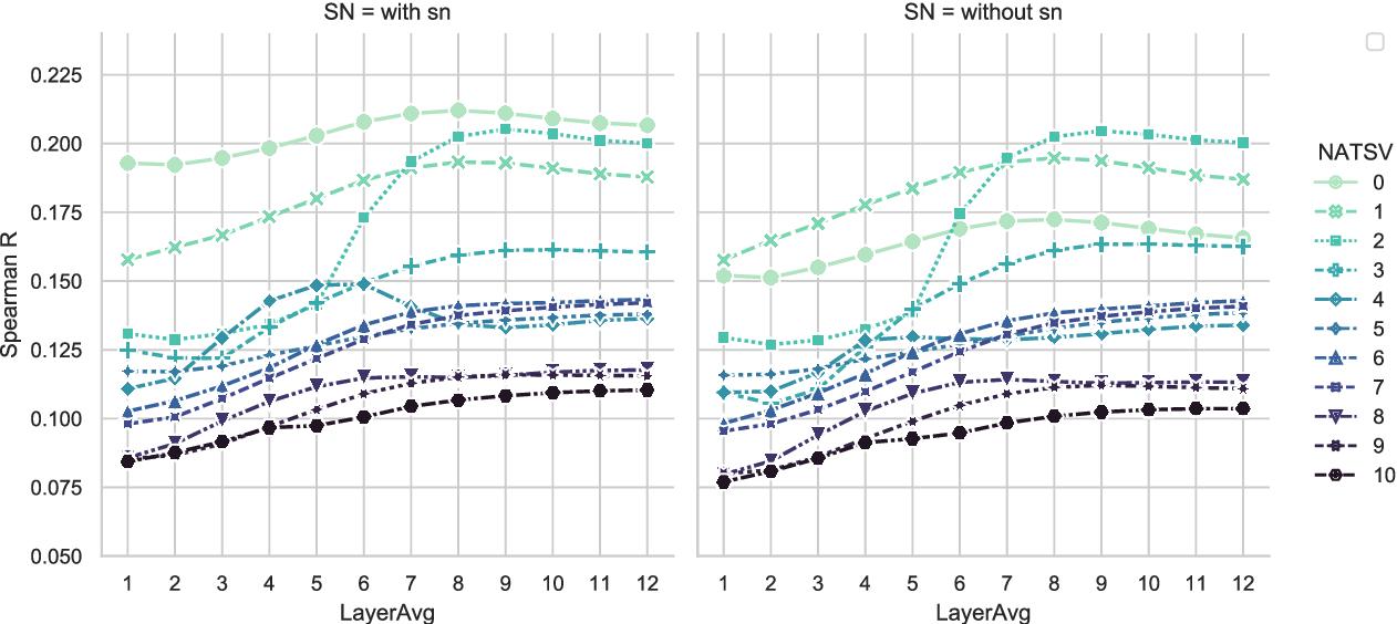 Figure 4 for Embedding Calibration for Music Semantic Similarity using Auto-regressive Transformer