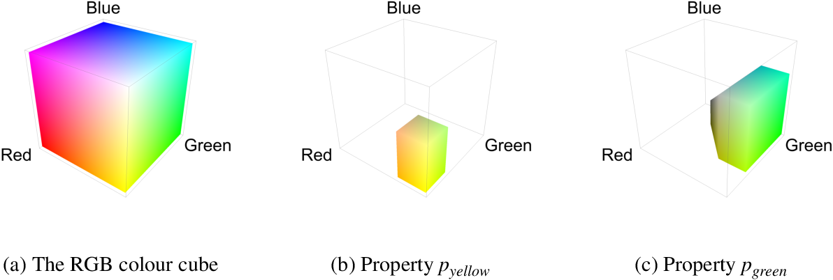 Figure 1 for Interacting Conceptual Spaces I : Grammatical Composition of Concepts