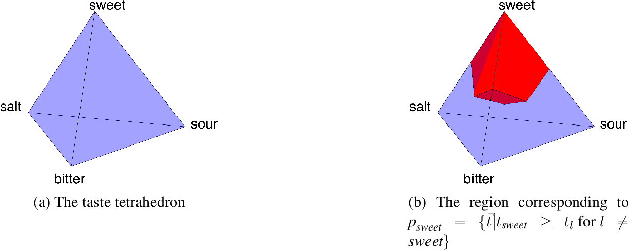 Figure 2 for Interacting Conceptual Spaces I : Grammatical Composition of Concepts