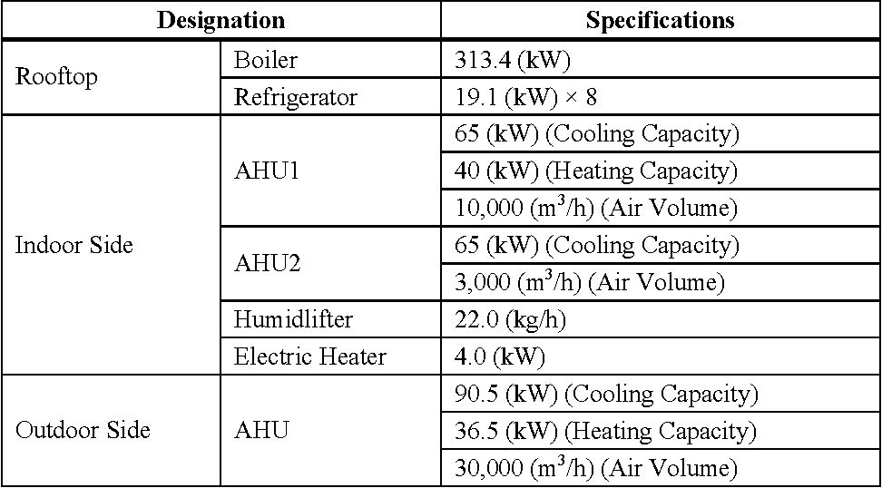 Figure 7 From Study On Performance Evaluation Method Of A Split Air