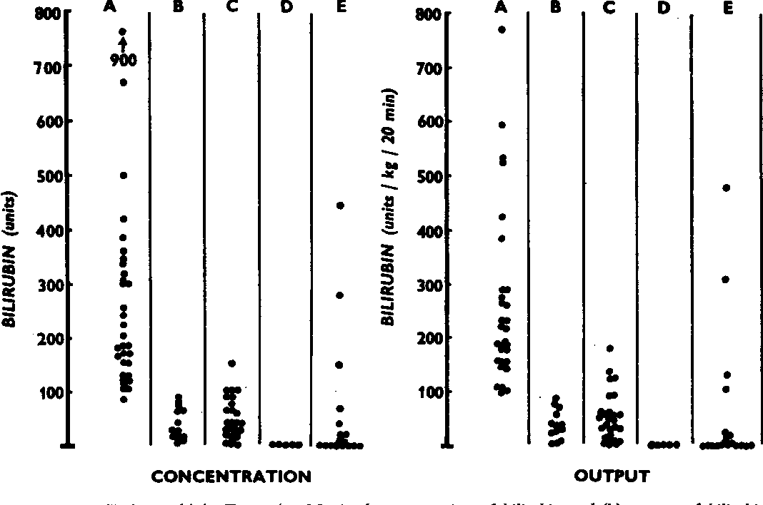 Figure 8 From The Use Of Cholecystokinin To Test Gall Bladder