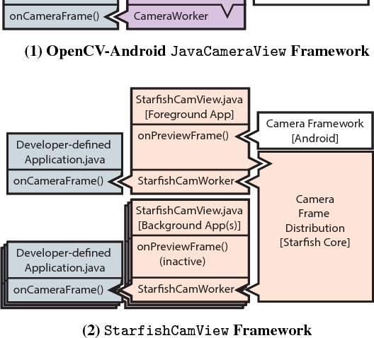 Starfish: Efficient Concurrency Support for Computer Vision