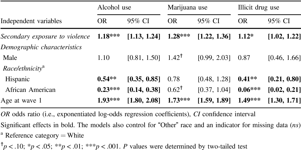 Examining The Contemporaneous Short Term And Long Term Effects Of
