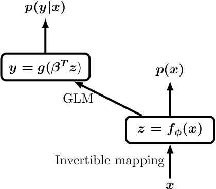 Figure 1 for Hybrid Models with Deep and Invertible Features