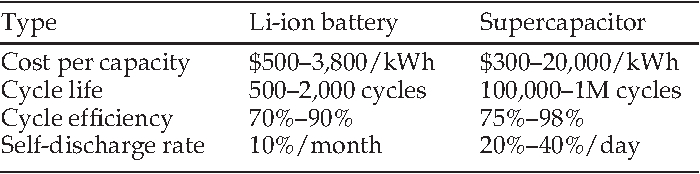 Design and Management of Battery-Supercapacitor Hybrid Electrical