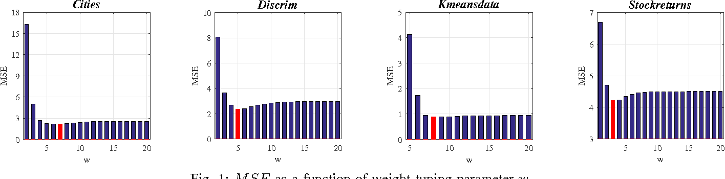 Figure 1 for New Methods of Enhancing Prediction Accuracy in Linear Models with Missing Data