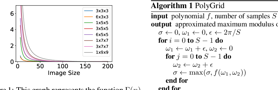 Figure 1 for Fast & Accurate Method for Bounding the Singular Values of Convolutional Layers with Application to Lipschitz Regularization