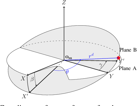 Figure 3 for Semiparametrical Gaussian Processes Learning of Forward Dynamical Models for Navigating in a Circular Maze