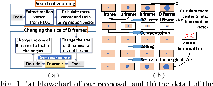 Figure 1 from Improvement of 8K UHDTV picture quality for H