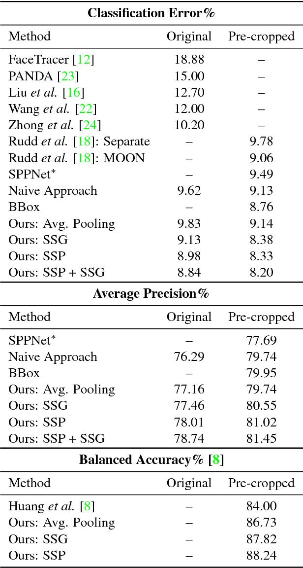 Figure 4 for Improving Facial Attribute Prediction using Semantic Segmentation