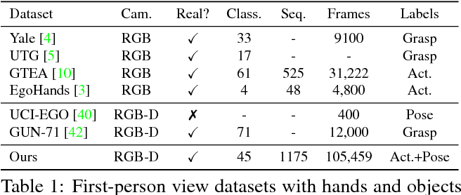 Figure 2 for First-Person Hand Action Benchmark with RGB-D Videos and 3D Hand Pose Annotations