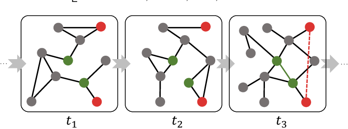Figure 1 for Anomaly Detection in Dynamic Graphs via Transformer