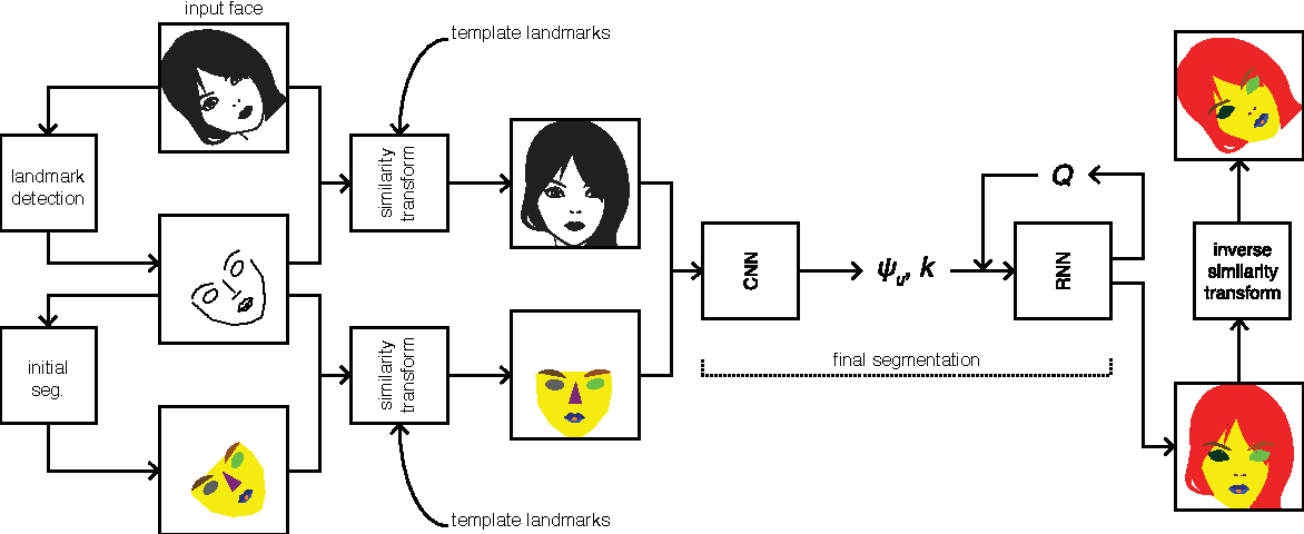 Figure 3 for End-to-end semantic face segmentation with conditional random fields as convolutional, recurrent and adversarial networks
