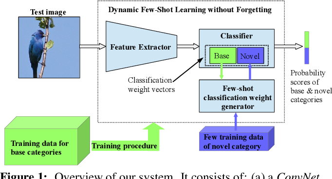 Figure 1 for Dynamic Few-Shot Visual Learning without Forgetting