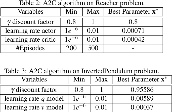 Figure 4 for Bayesian Optimization for Iterative Learning