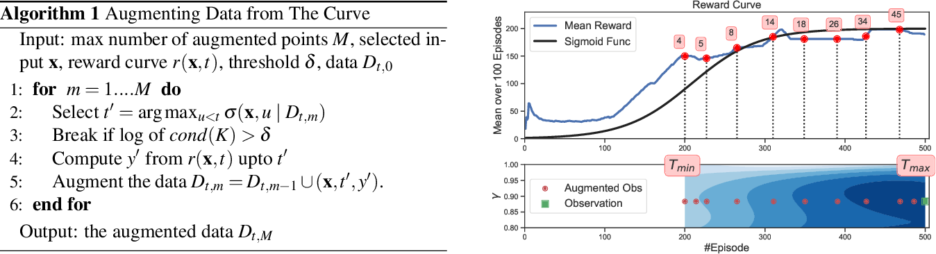 Figure 1 for Bayesian Optimization for Iterative Learning
