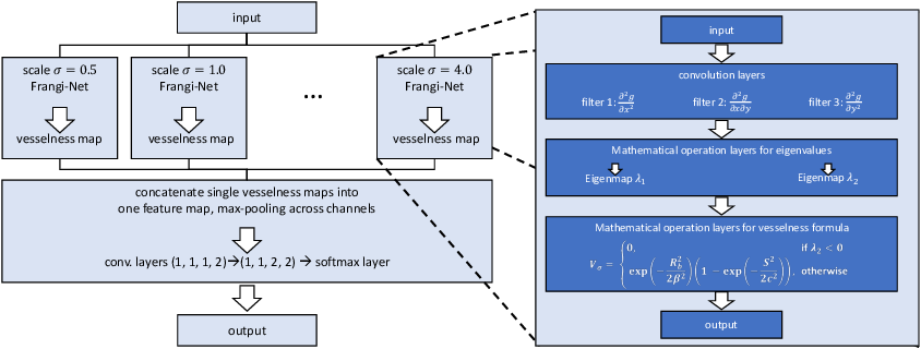 Figure 4 for Learning with Known Operators reduces Maximum Training Error Bounds