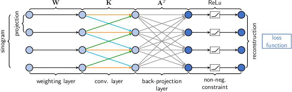 Figure 2 for Learning with Known Operators reduces Maximum Training Error Bounds