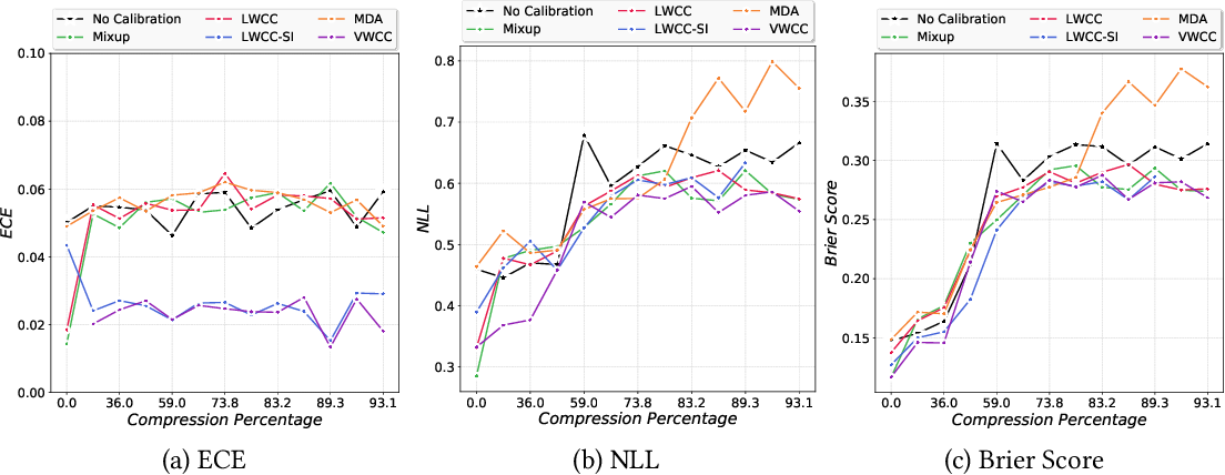 Figure 3 for Calibrate and Prune: Improving Reliability of Lottery Tickets Through Prediction Calibration