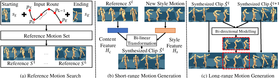 Figure 3 for Hierarchical Style-based Networks for Motion Synthesis