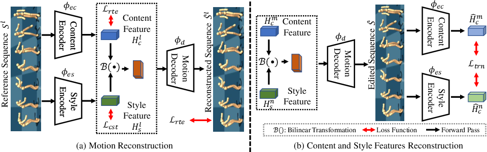 Figure 4 for Hierarchical Style-based Networks for Motion Synthesis