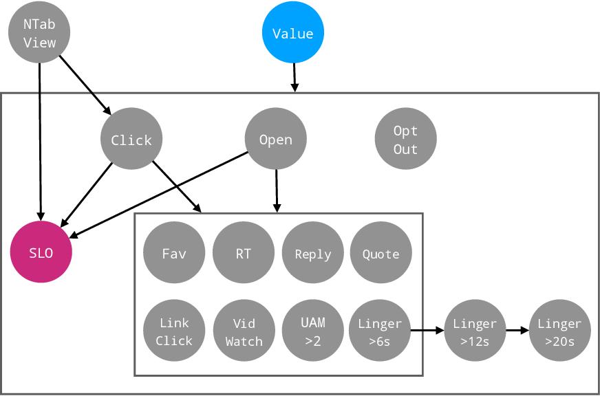 Figure 3 for From Optimizing Engagement to Measuring Value