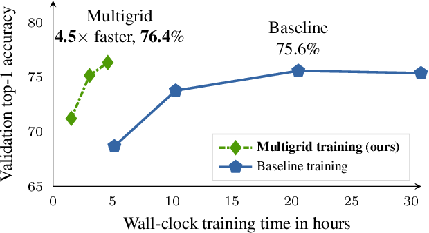 Figure 1 for A Multigrid Method for Efficiently Training Video Models