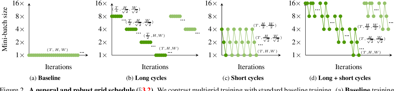 Figure 3 for A Multigrid Method for Efficiently Training Video Models