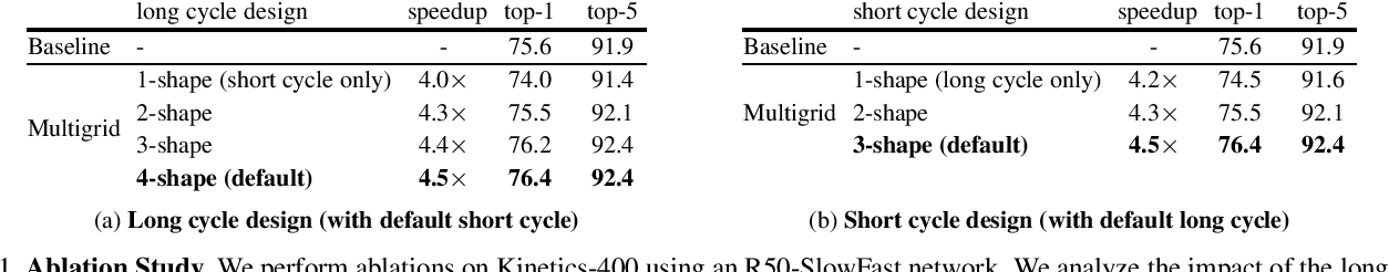Figure 2 for A Multigrid Method for Efficiently Training Video Models