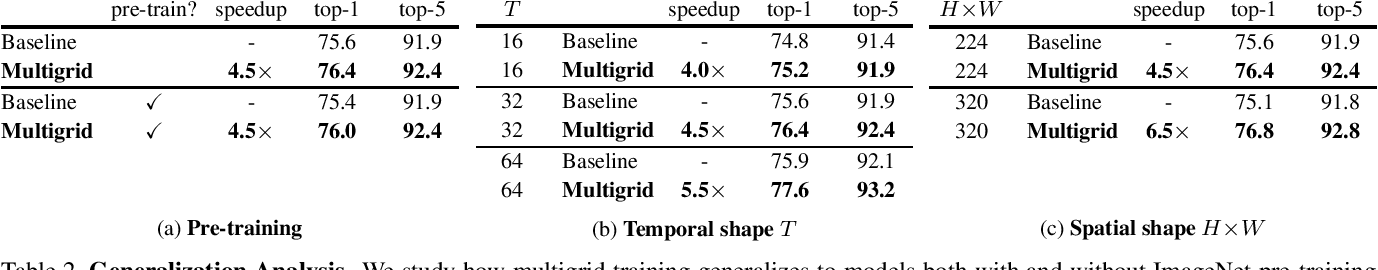 Figure 4 for A Multigrid Method for Efficiently Training Video Models