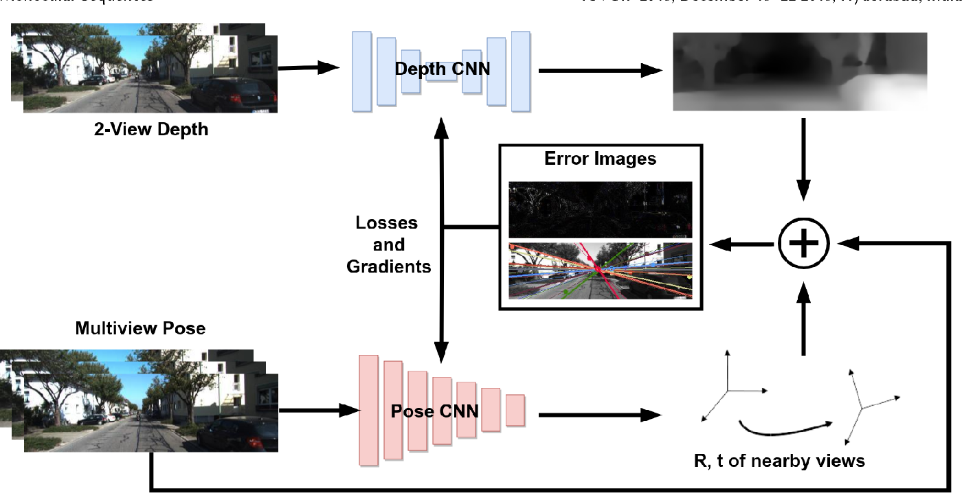 Figure 1 for Epipolar Geometry based Learning of Multi-view Depth and Ego-Motion from Monocular Sequences