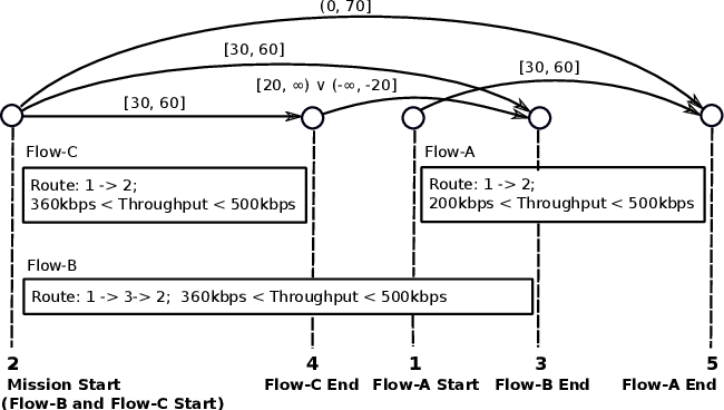 Figure 3 for Efficiently Exploring Ordering Problems through Conflict-directed Search