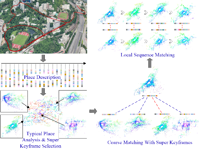 Figure 1 for Loop-Closure Detection Based on 3D Point Cloud Learning for Self-Driving Industry Vehicles