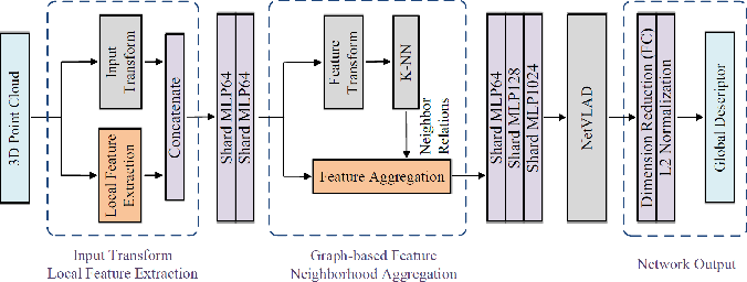 Figure 2 for Loop-Closure Detection Based on 3D Point Cloud Learning for Self-Driving Industry Vehicles