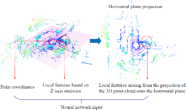 Figure 3 for Loop-Closure Detection Based on 3D Point Cloud Learning for Self-Driving Industry Vehicles