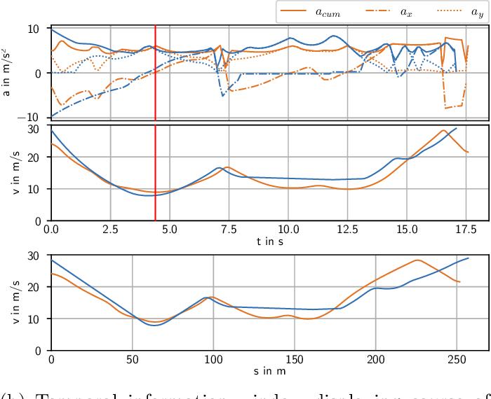 Figure 1 for An Open-Source Scenario Architect for Autonomous Vehicles