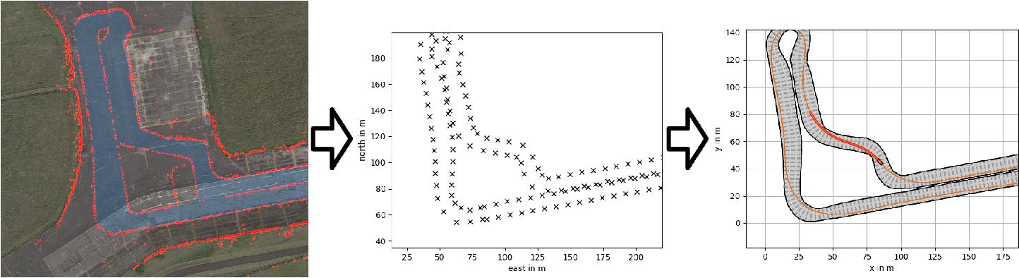 Figure 2 for An Open-Source Scenario Architect for Autonomous Vehicles