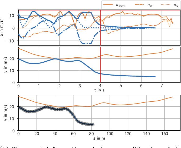 Figure 4 for An Open-Source Scenario Architect for Autonomous Vehicles