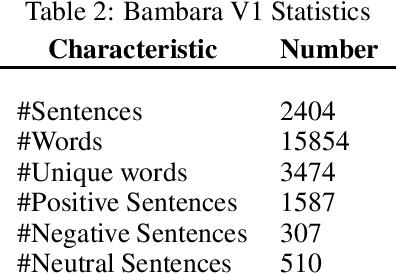 Figure 1 for Bambara Language Dataset for Sentiment Analysis