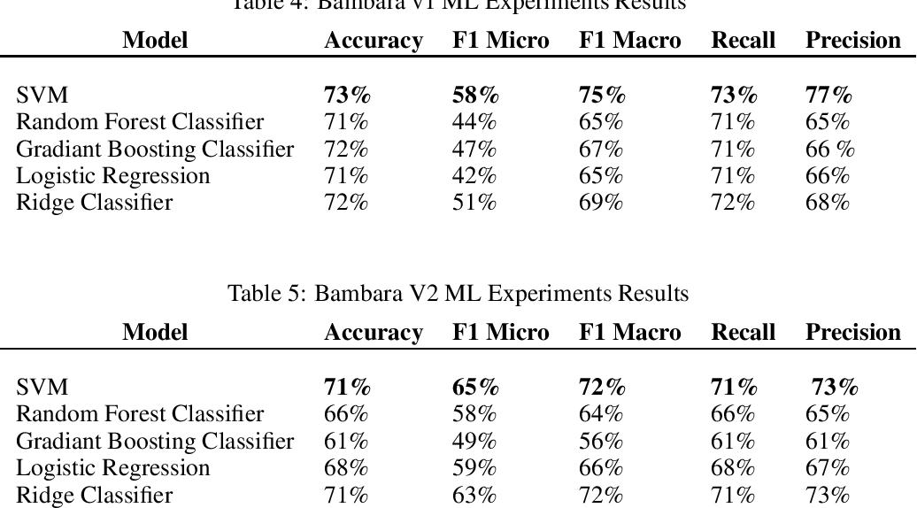 Figure 3 for Bambara Language Dataset for Sentiment Analysis