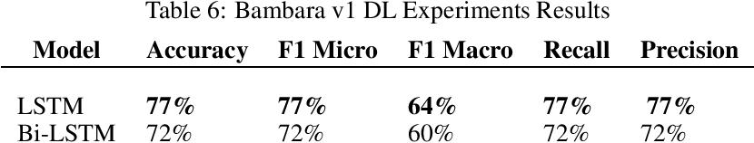 Figure 4 for Bambara Language Dataset for Sentiment Analysis