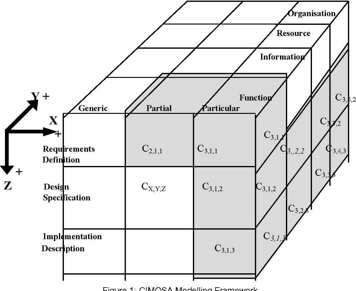 Figure 1 CIMOSA Modelling Framework