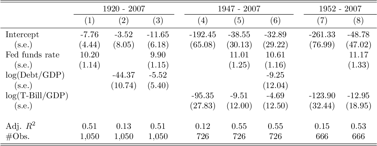 Table III: Liquidity Premia and Fed Funds Rate: Controlling for Treasury Supply